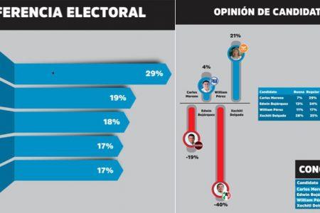 Encabeza Xóchitl Delgado, preferencias electorales en Kanasín, según estudio