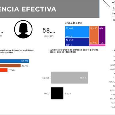 Diego Ávila, arriba en las encuestas en Tekax