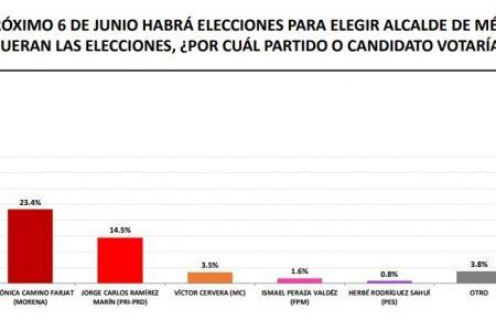 Renán Barrera lidera la intención del voto en Mérida, con 37.6 por ciento