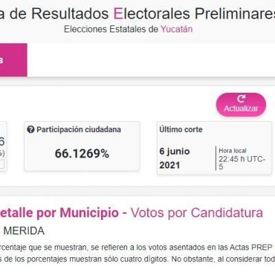 PREP en Mérida: PAN lleva la delantera con 42 %, Morena 25 % y PRI 23 %