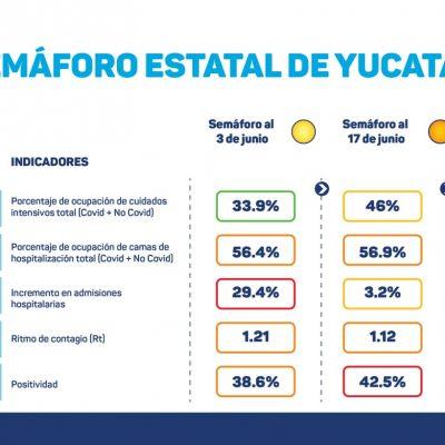 Junio ya es el tercer mes con mayor incidencia de Covid-19 en Yucatán