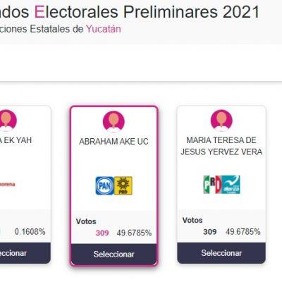 En Tahdziú empatan PAN y PRI con 309 votos; Morena logra uno