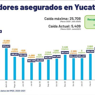 Yucatán recupera 20,299 empleos en los últimos 11 meses