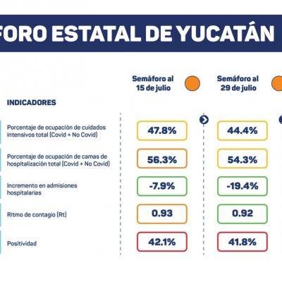 Julio con récord mensual de contagios de Covid-19, con 7mil 230 casos