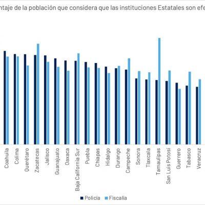 Yucatecos manifiestan confianza en la SSP y la Fiscalía General del Estado: Inegi