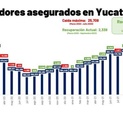 En Yucatán, ya se recuperó y superó la totalidad de empleos perdidos a causa de la pandemia de Covid-19