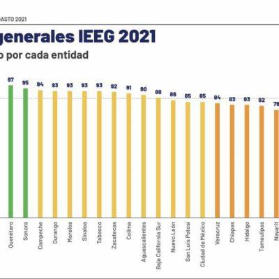 Yucatán, el más transparente en el manejo de recursos públicos, obtiene primer lugar en informe del IMCO